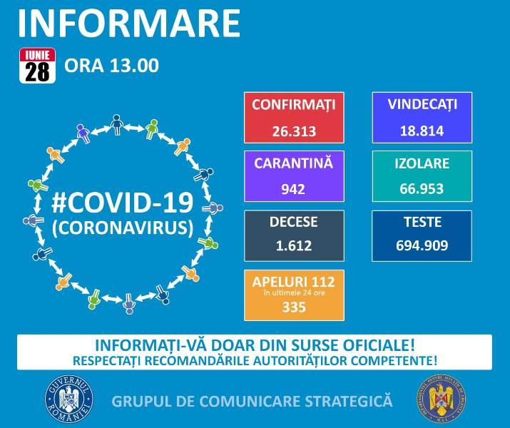 Bilanț CORONAVIRUS România: Au fost confirmate 291 noi cazuri de îmbolnăvire