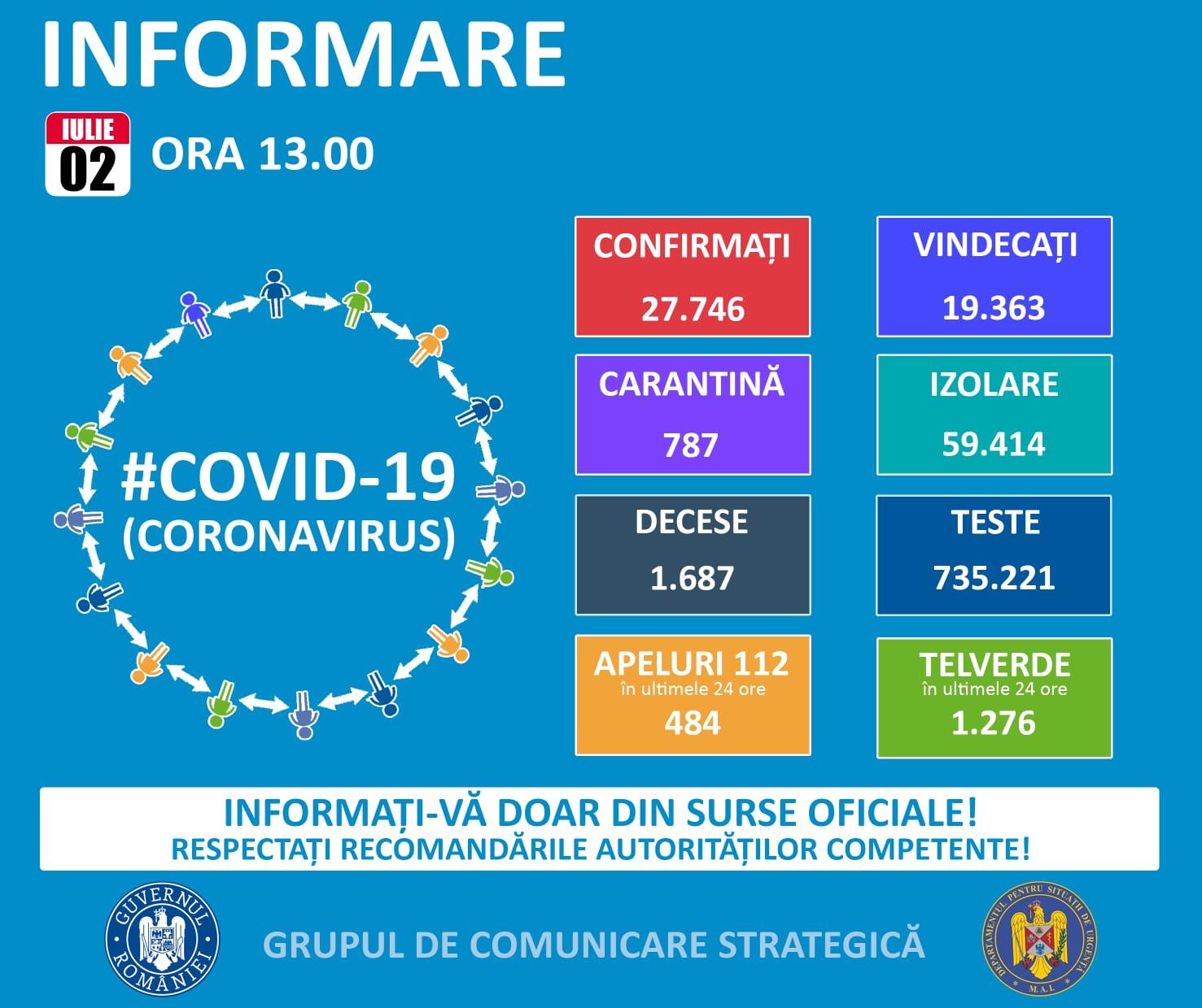 Coronavirus: 66 de cazuri noi în Prahova și încă un deces. Numărul persoanelor infectate crește alarmant și în țară