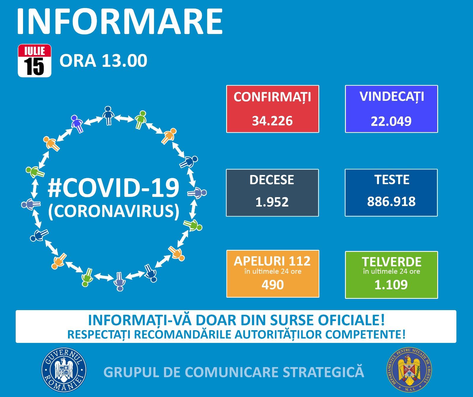 Coronavirus: Numărul persoanelor decedate în Prahova a ajuns la 44. Situația pe județe